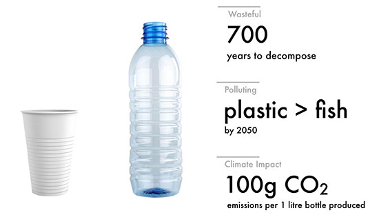 PET bottle statistics